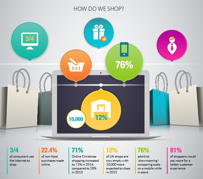 Online vs Retail Shopping Infographic